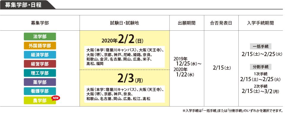 2020 大学 入試 日程
